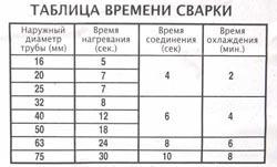 Сварка полипропиленовых труб в Челябинске