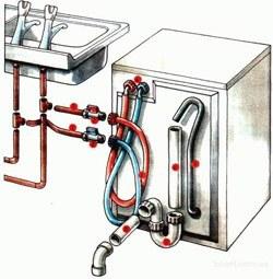Установка стиральных машин в Челябинске